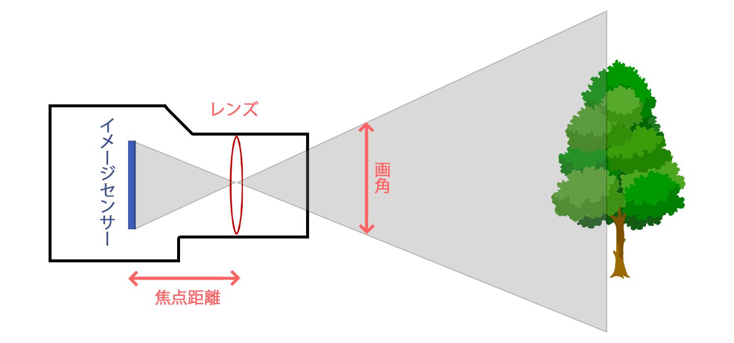 焦点距離が短い場合の画角