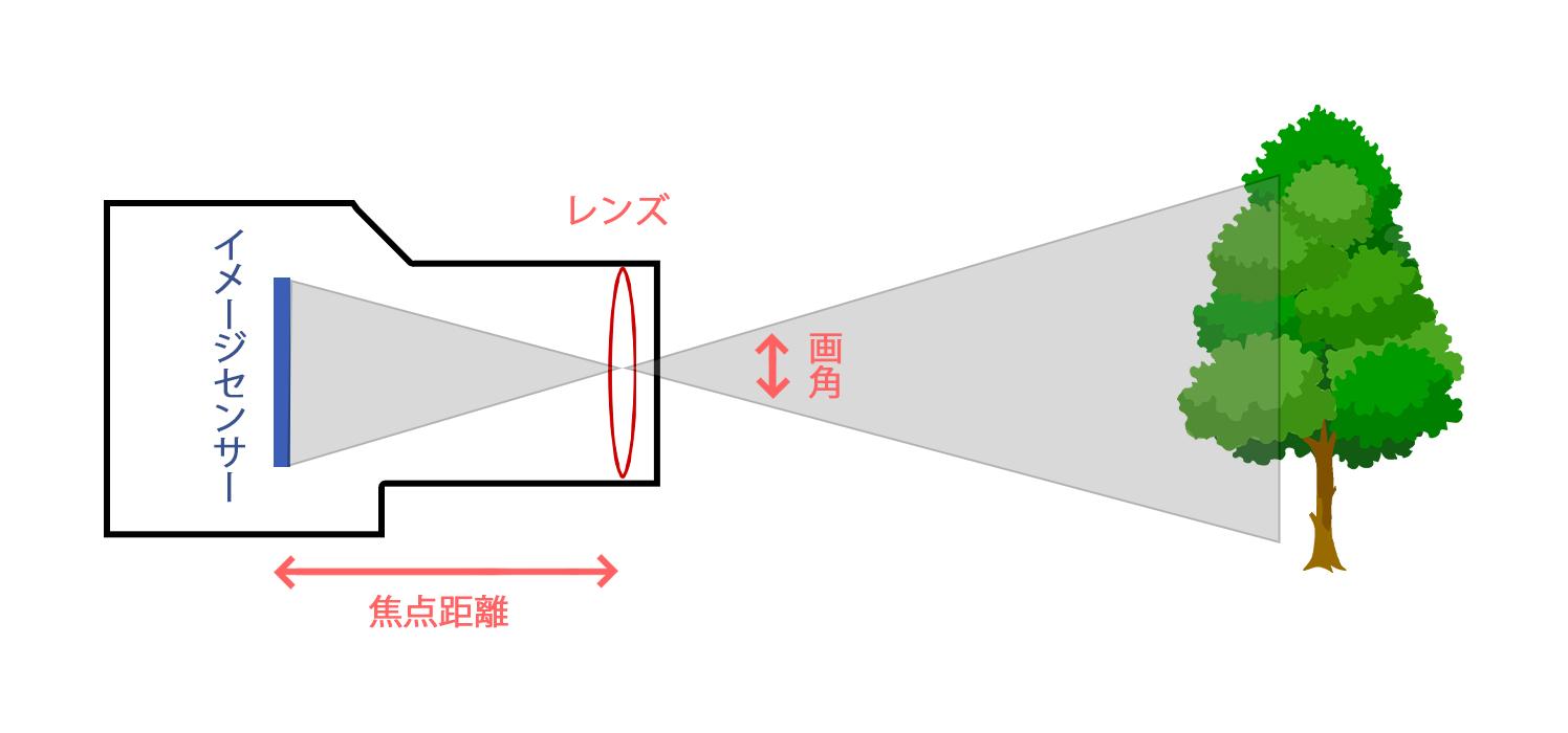 焦点距離が長い場合の画角