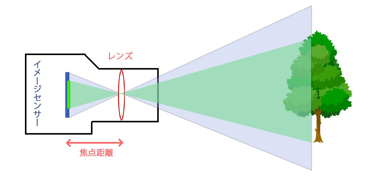 センサーサイズの違いによる画角の変化
